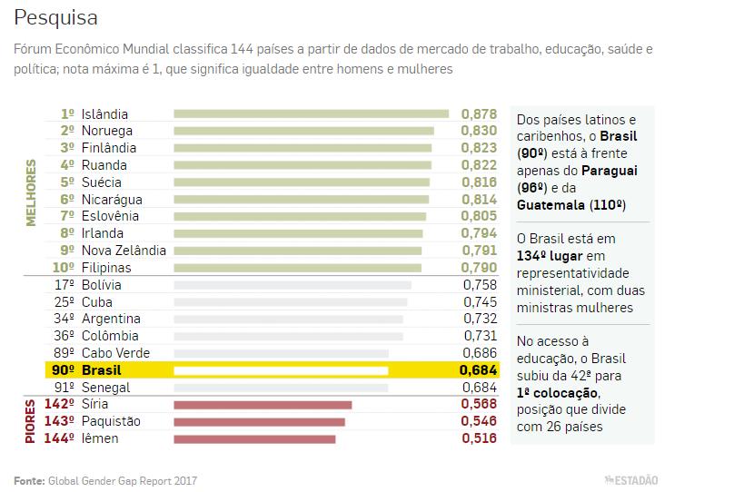 Fórum Econômico Mundial classifica 144 países a partir de dados de mercado de trabalho, educação, saúde e política; nota máxima é 1, que significa igualdade entre homens e mulheres