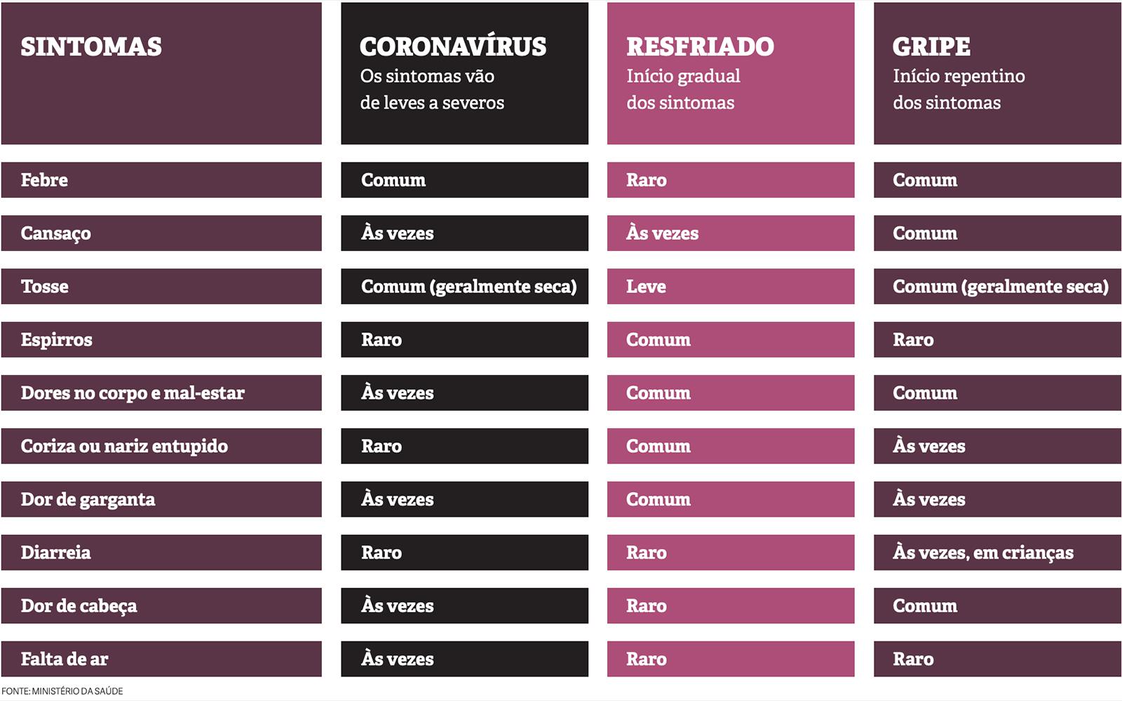 Covid-19, gripe e resfriado: sintomas. Fonte: Ministério da Saúde