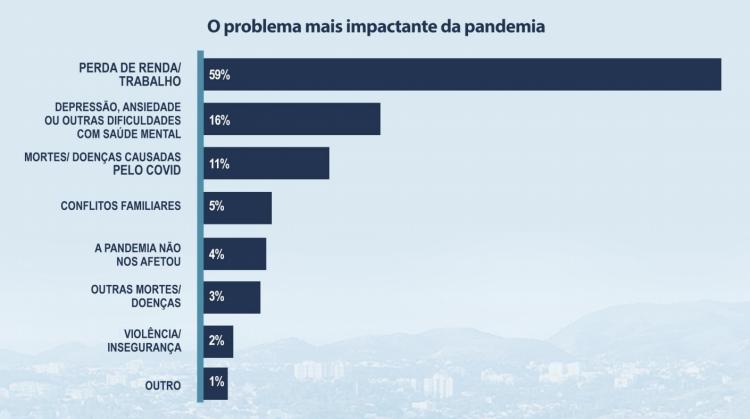 Os problemas mais graves trazidos pela pandemia na Cidade de Deus. Fonte: Construindo Juntos